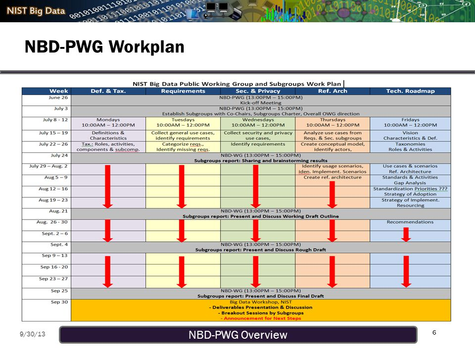 NBD-PWG Overview 9/30/13 NBD-PWG Subgroups & Co-Chairs 7 Requirements and Use Cases SG – Geoffrey Fox, U.