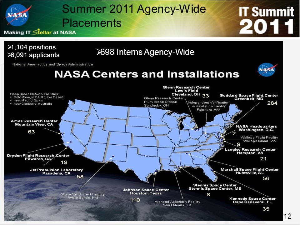 Summer 2011 Agency-Wide Placements  1,104 positions  6,091 applicants 12  698 Interns Agency-Wide