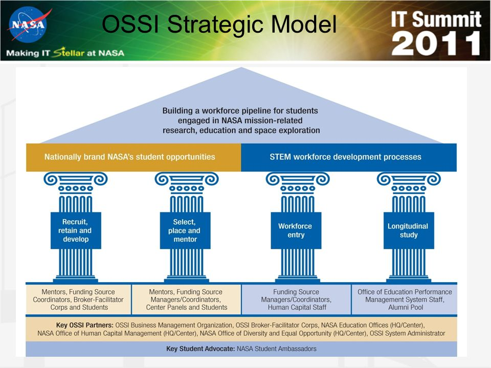 OSSI Strategic Model