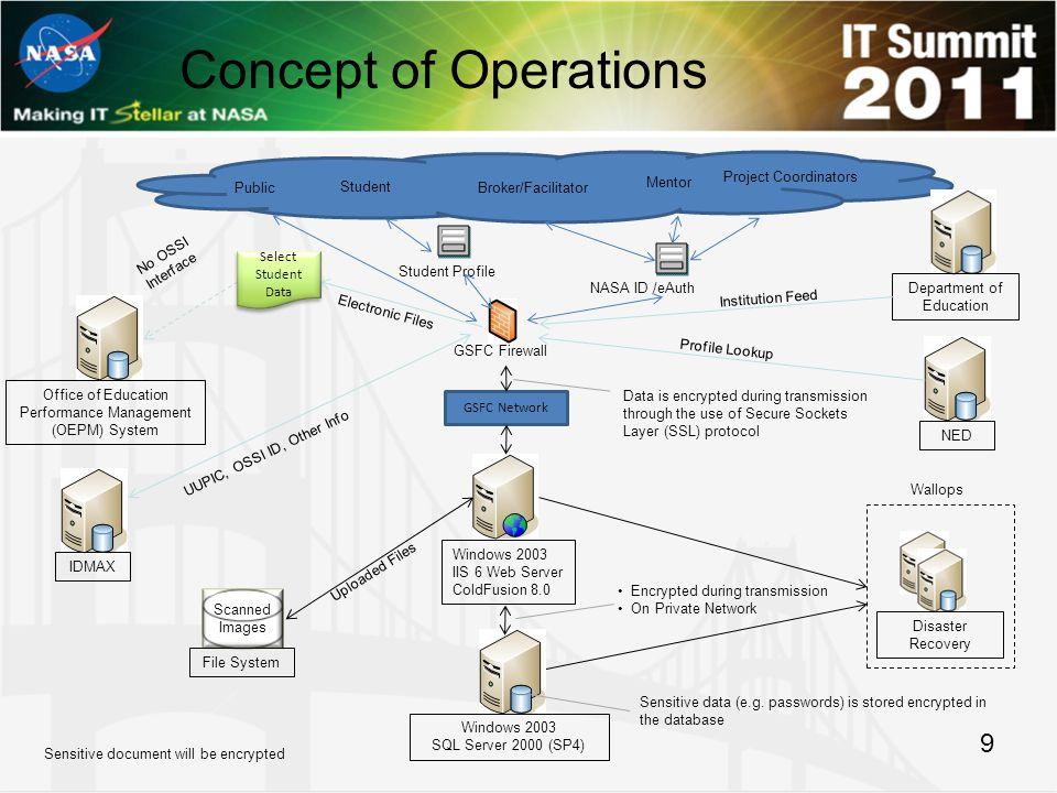 9 Concept of Operations GSFC Firewall GSFC Network Public Mentor Broker/Facilitator Project Coordinators Student NASA ID /eAuth Student Profile Sensit