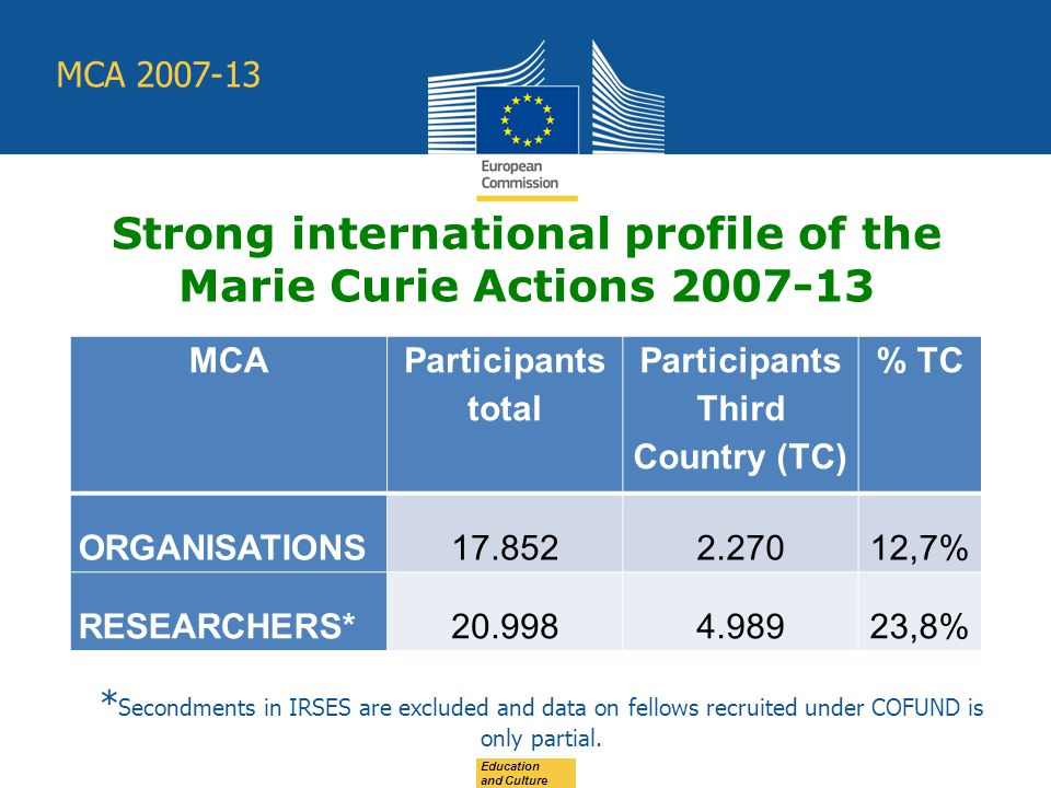 Strong international profile of the Marie Curie Actions MCA Participants total Participants Third Country (TC) % TC ORGANISATIONS ,7% RESEARCHERS* ,8% Education and Culture * Secondments in IRSES are excluded and data on fellows recruited under COFUND is only partial.