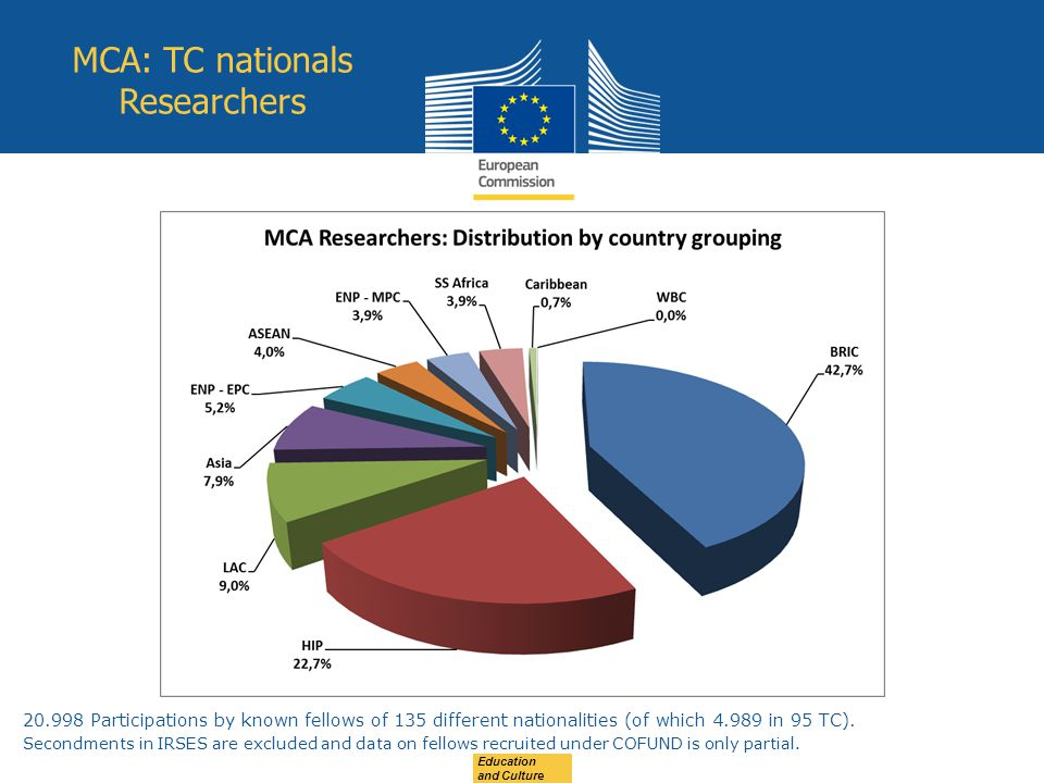 Education and Culture 20.998 Participations by known fellows of 135 different nationalities (of which 4.989 in 95 TC).