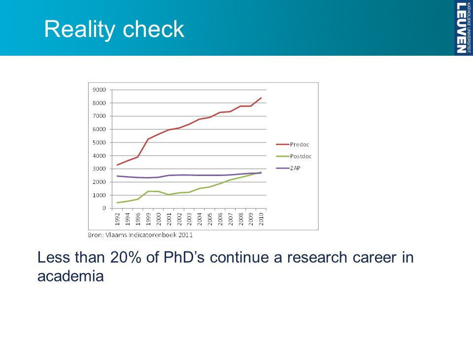 Reality check Less than 20% of PhD's continue a research career in academia