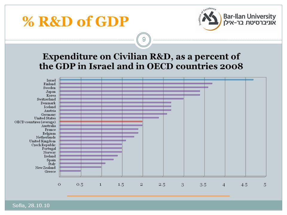 9 % R&D of GDP Sofia, 28.10.10