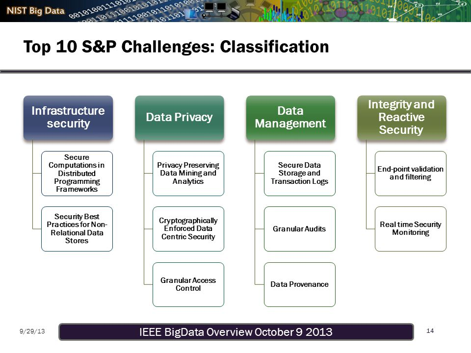 IEEE BigData Overview October 9 2013 9/29/13 Top 10 S&P Challenges: Classification 14 Infrastructure security Secure Computations in Distributed Programming Frameworks Security Best Practices for Non- Relational Data Stores Data Privacy Privacy Preserving Data Mining and Analytics Cryptographically Enforced Data Centric Security Granular Access Control Data Management Secure Data Storage and Transaction Logs Granular AuditsData Provenance Integrity and Reactive Security End-point validation and filtering Real time Security Monitoring