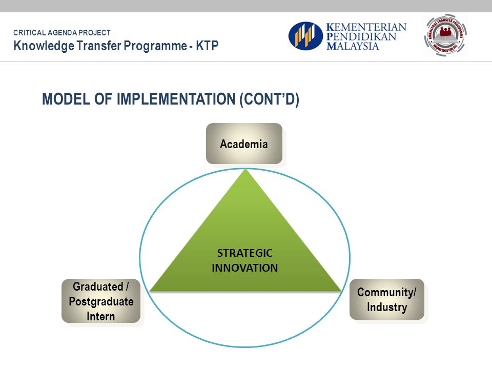 MODEL OF IMPLEMENTATION (CONT'D) STRATEGIC INNOVATION Graduated / Postgraduate Intern Community/ Industry Academia CRITICAL AGENDA PROJECT Knowledge Transfer Programme - KTP