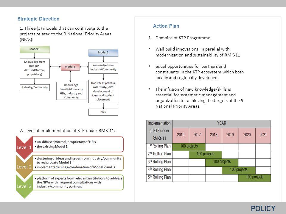 22 Action Plan Strategic Direction 1.