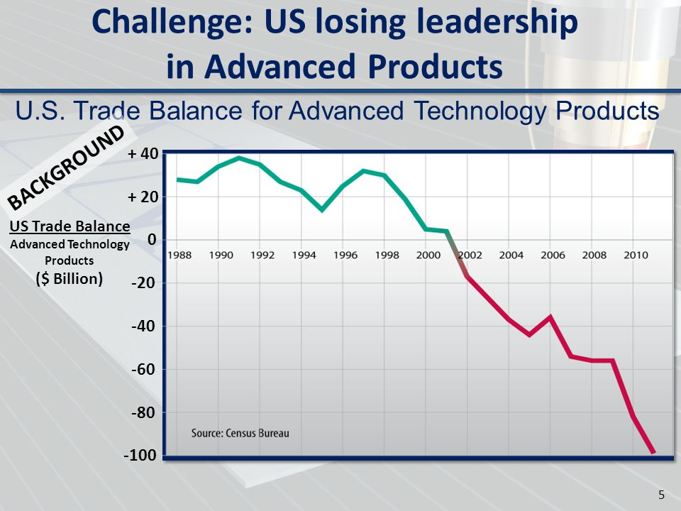 Challenge: US losing leadership in Advanced Products U.S. Trade Balance for Advanced Technology Products + 40 + 20 0 -20 -40 -60 -80 -100 US Trade Bal