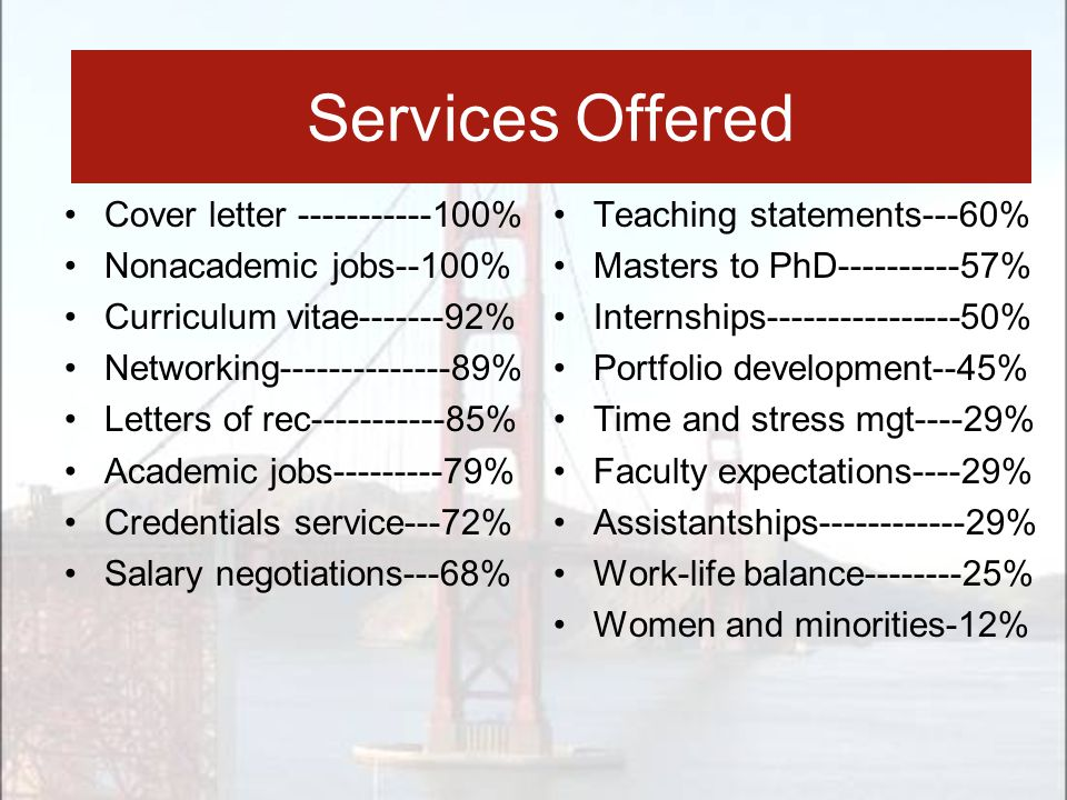 Services Offered Cover letter -----------100% Nonacademic jobs--100% Curriculum vitae-------92% Networking--------------89% Letters of rec-----------8