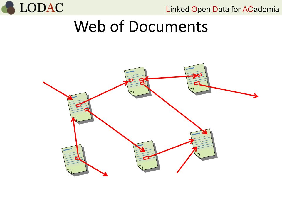 Linked Open Data for ACademia Web of Documents