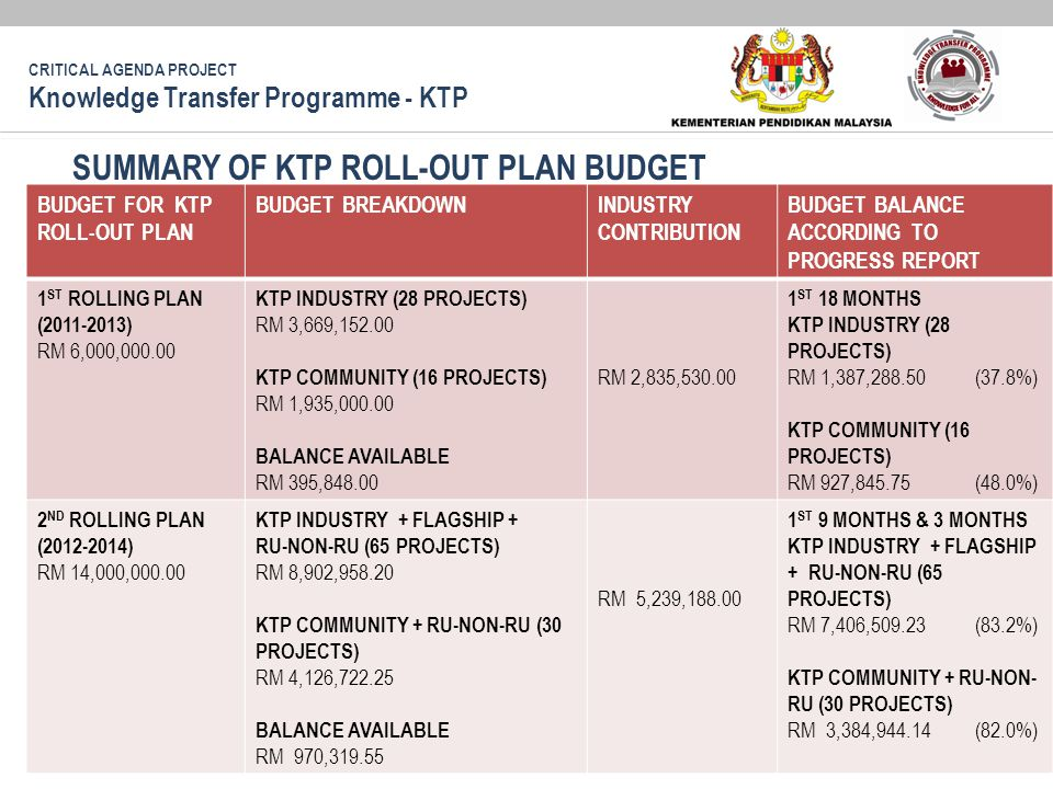 SUMMARY OF KTP ROLL-OUT PLAN BUDGET BUDGET FOR KTP ROLL-OUT PLAN BUDGET BREAKDOWNINDUSTRY CONTRIBUTION BUDGET BALANCE ACCORDING TO PROGRESS REPORT 1 ST ROLLING PLAN (2011-2013) RM 6,000,000.00 KTP INDUSTRY (28 PROJECTS) RM 3,669,152.00 KTP COMMUNITY (16 PROJECTS) RM 1,935,000.00 BALANCE AVAILABLE RM 395,848.00 RM 2,835,530.00 1 ST 18 MONTHS KTP INDUSTRY (28 PROJECTS) RM 1,387,288.50 (37.8%) KTP COMMUNITY (16 PROJECTS) RM 927,845.75 (48.0%) 2 ND ROLLING PLAN (2012-2014) RM 14,000,000.00 KTP INDUSTRY + FLAGSHIP + RU-NON-RU (65 PROJECTS) RM 8,902,958.20 KTP COMMUNITY + RU-NON-RU (30 PROJECTS) RM 4,126,722.25 BALANCE AVAILABLE RM 970,319.55 RM 5,239,188.00 1 ST 9 MONTHS & 3 MONTHS KTP INDUSTRY + FLAGSHIP + RU-NON-RU (65 PROJECTS) RM 7,406,509.23 (83.2%) KTP COMMUNITY + RU-NON- RU (30 PROJECTS) RM 3,384,944.14 (82.0%) CRITICAL AGENDA PROJECT Knowledge Transfer Programme - KTP