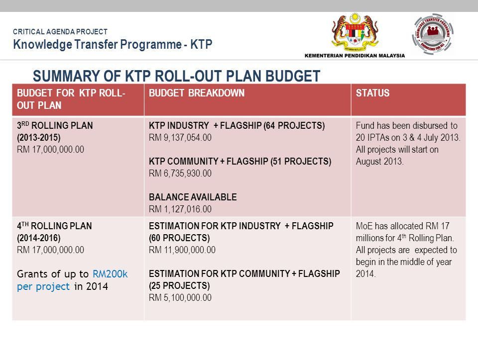 SUMMARY OF KTP ROLL-OUT PLAN BUDGET BUDGET FOR KTP ROLL- OUT PLAN BUDGET BREAKDOWNSTATUS 3 RD ROLLING PLAN (2013-2015) RM 17,000,000.00 KTP INDUSTRY +