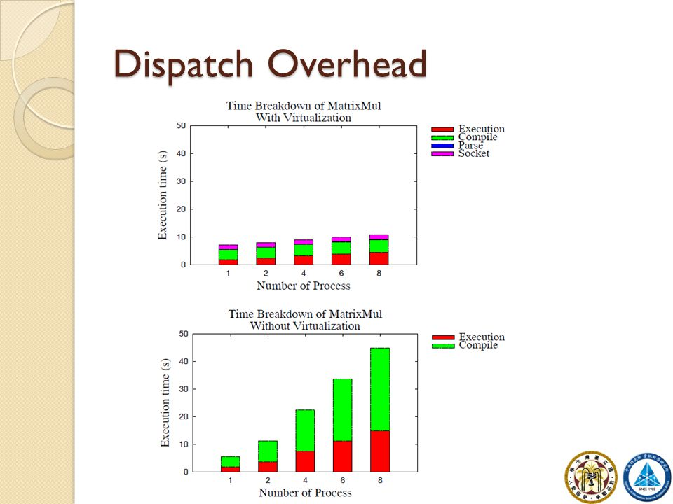 Dispatch Overhead