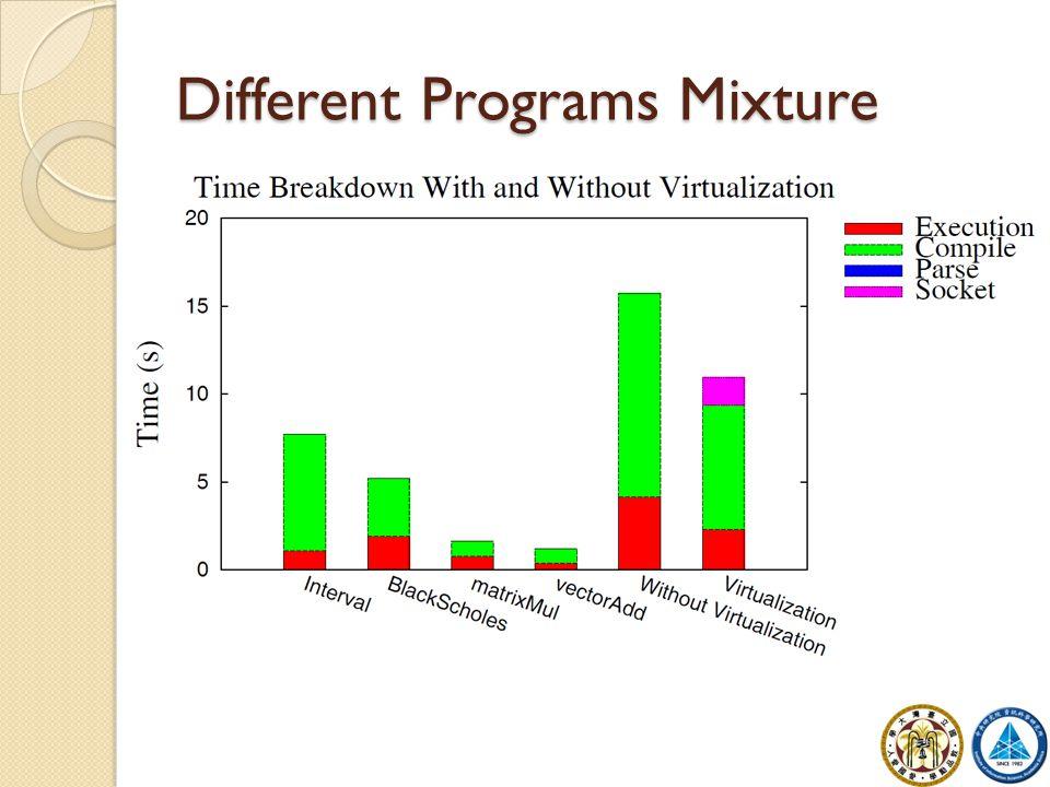 Different Programs Mixture