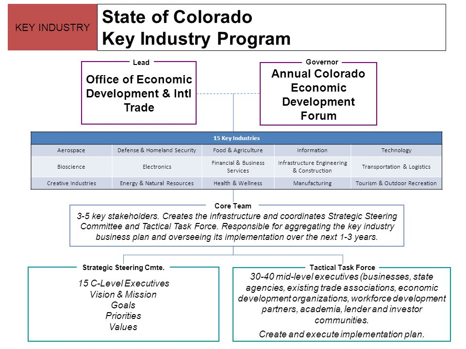 State of Colorado Key Industry Program Office of Economic Development & Intl Trade Lead 3-5 key stakeholders. Creates the infrastructure and coordinat