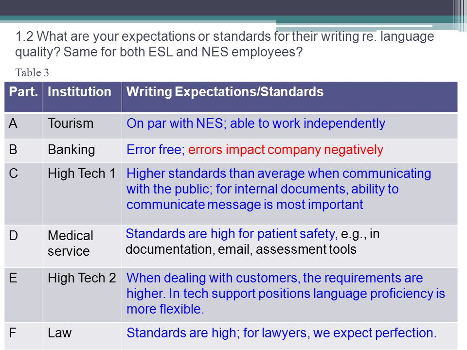 Table 3 1.2 What are your expectations or standards for their writing re.