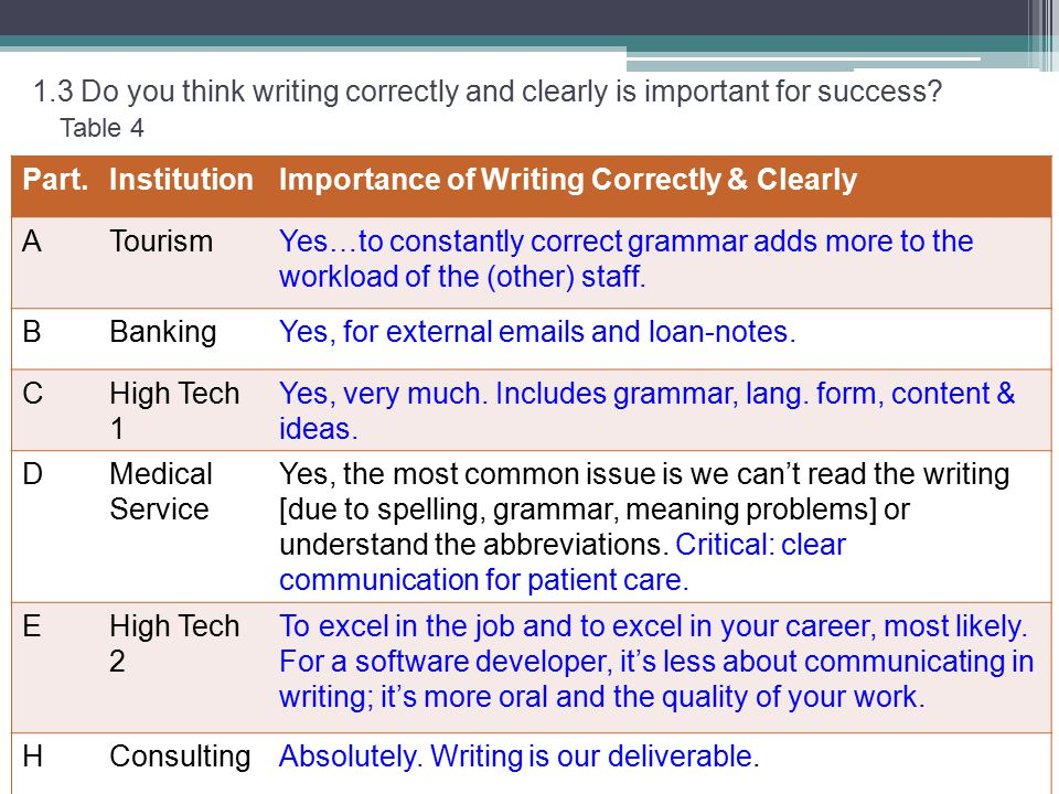 Table 4 1.3 Do you think writing correctly and clearly is important for success.