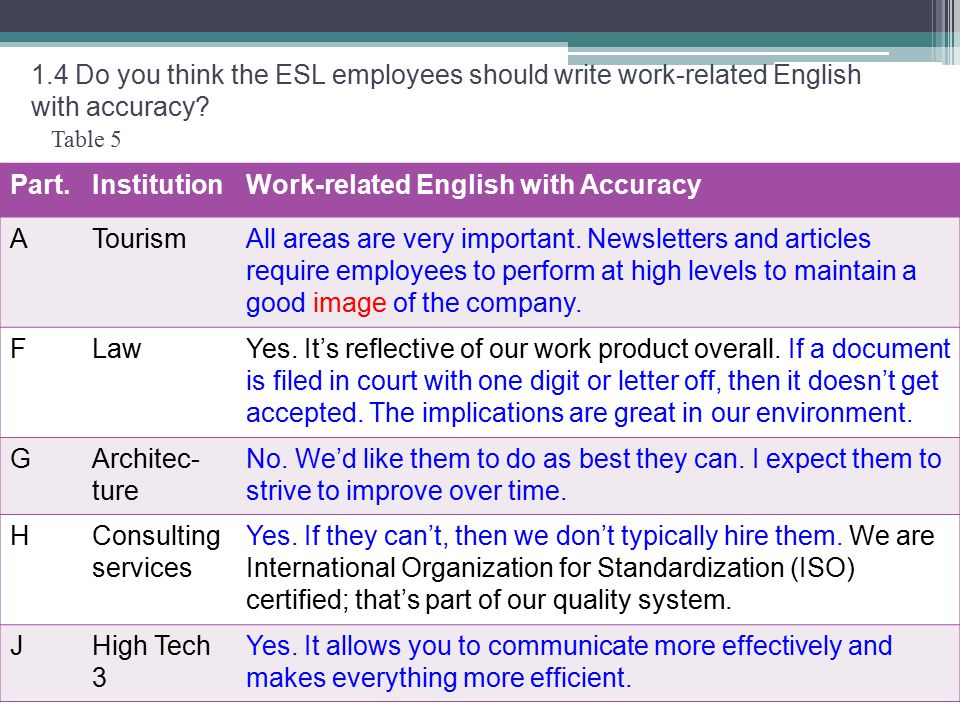 Table 5 1.4 Do you think the ESL employees should write work-related English with accuracy.