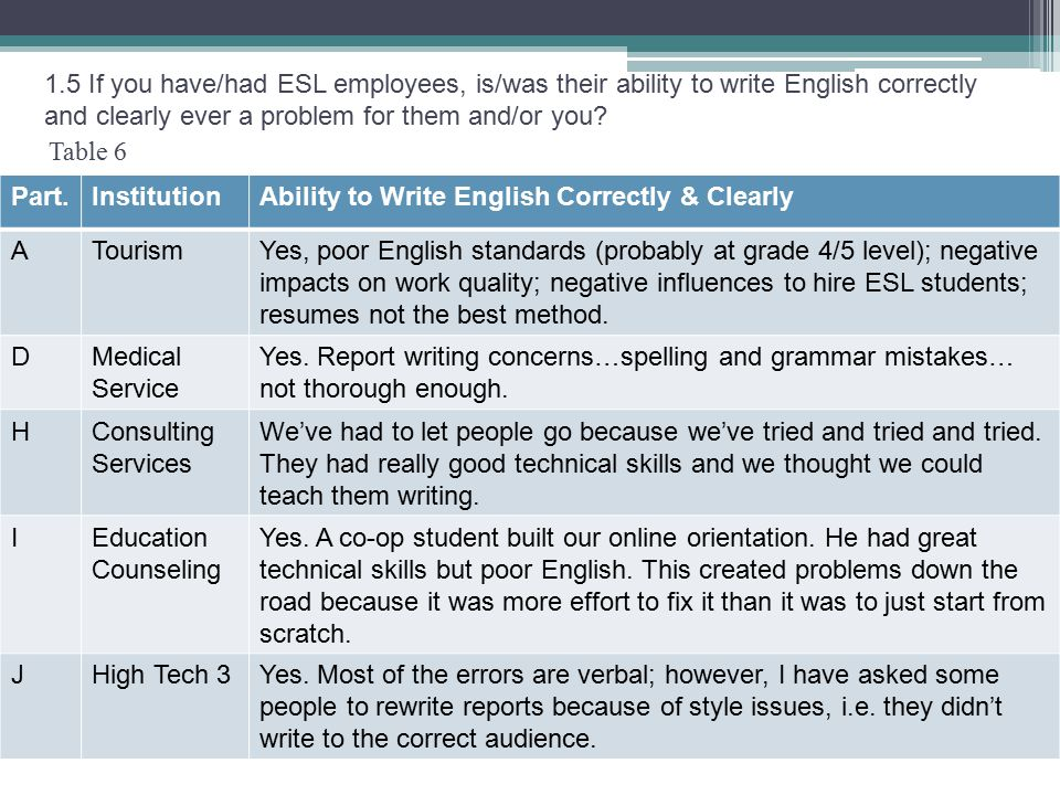 Table 6 1.5 If you have/had ESL employees, is/was their ability to write English correctly and clearly ever a problem for them and/or you.