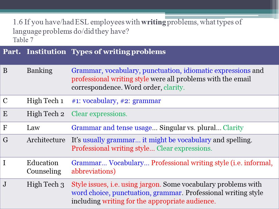 1.6 If you have/had ESL employees with writing problems, what types of language problems do/did they have.