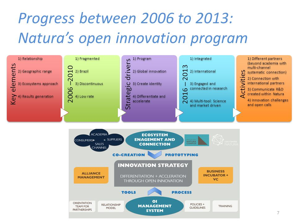 Progress between 2006 to 2013: Natura's open innovation program 7 Key elements 1) Relationship 2) Geographic range 3) Ecosystems approach 4) Results g