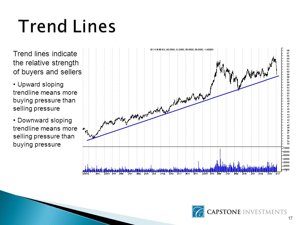 17 Trend lines indicate the relative strength of buyers and sellers Upward sloping trendline means more buying pressure than selling pressure Downward sloping trendline means more selling pressure than buying pressure