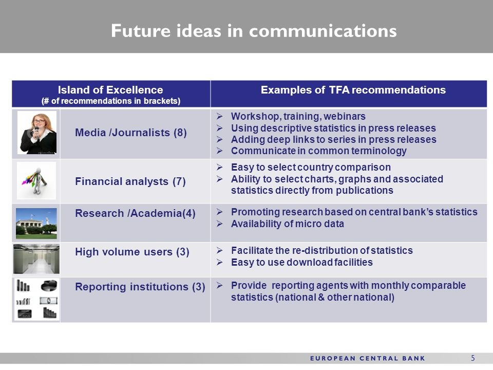 5 Island of Excellence (# of recommendations in brackets) Examples of TFA recommendations Media /Journalists (8)  Workshop, training, webinars  Using descriptive statistics in press releases  Adding deep links to series in press releases  Communicate in common terminology Financial analysts (7)  Easy to select country comparison  Ability to select charts, graphs and associated statistics directly from publications Research /Academia(4)  Promoting research based on central bank's statistics  Availability of micro data High volume users (3)  Facilitate the re-distribution of statistics  Easy to use download facilities Reporting institutions (3)  Provide reporting agents with monthly comparable statistics (national & other national) Future ideas in communications