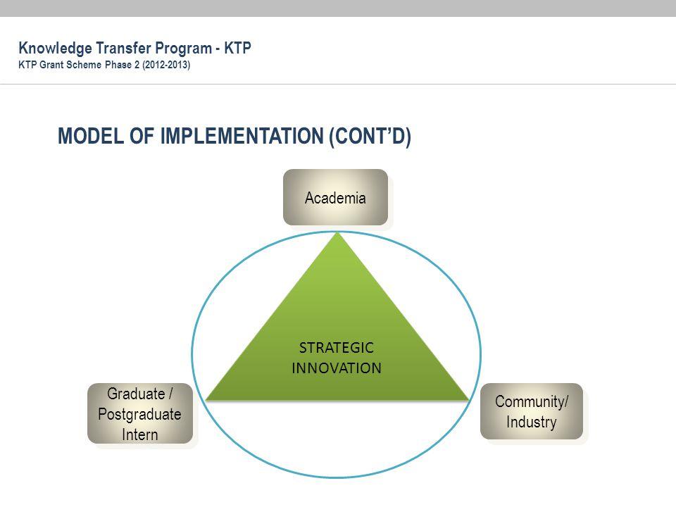 MODEL OF IMPLEMENTATION (CONT'D) STRATEGIC INNOVATION Graduate / Postgraduate Intern Community/ Industry Academia Knowledge Transfer Program - KTP KTP