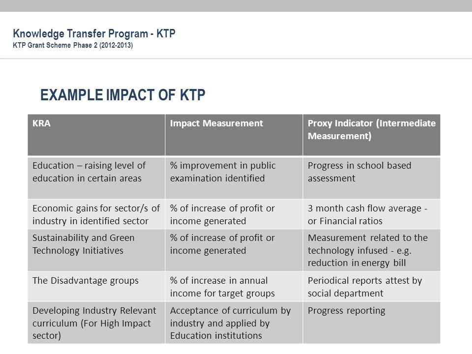 EXAMPLE IMPACT OF KTP KRAImpact MeasurementProxy Indicator (Intermediate Measurement) Education – raising level of education in certain areas % improv