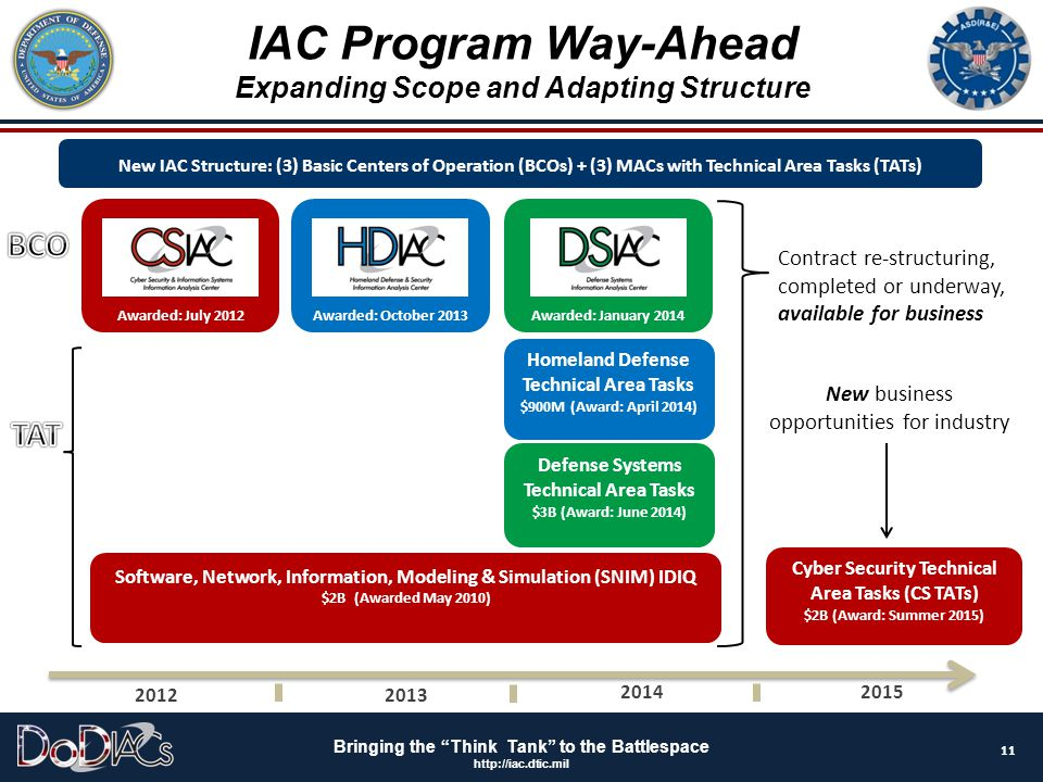 """Bringing the """"Think Tank"""" to the Battlespace http://iac.dtic.mil New IAC Structure: (3) Basic Centers of Operation (BCOs) + (3) MACs with Technical Ar"""