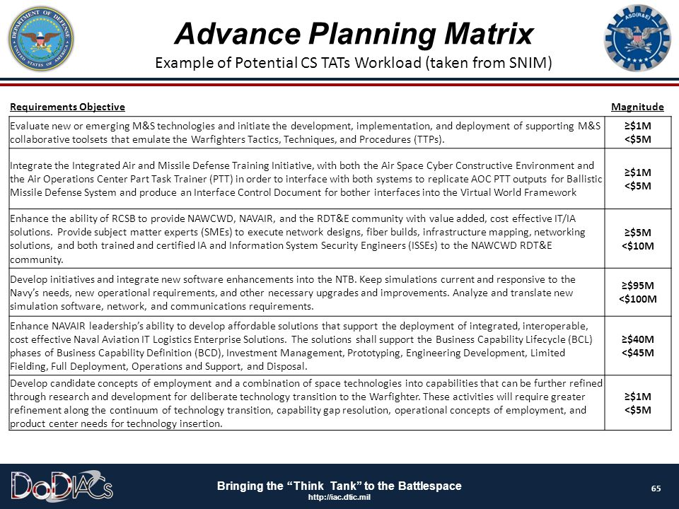 """Bringing the """"Think Tank"""" to the Battlespace http://iac.dtic.mil Advance Planning Matrix Example of Potential CS TATs Workload (taken from SNIM) Requi"""