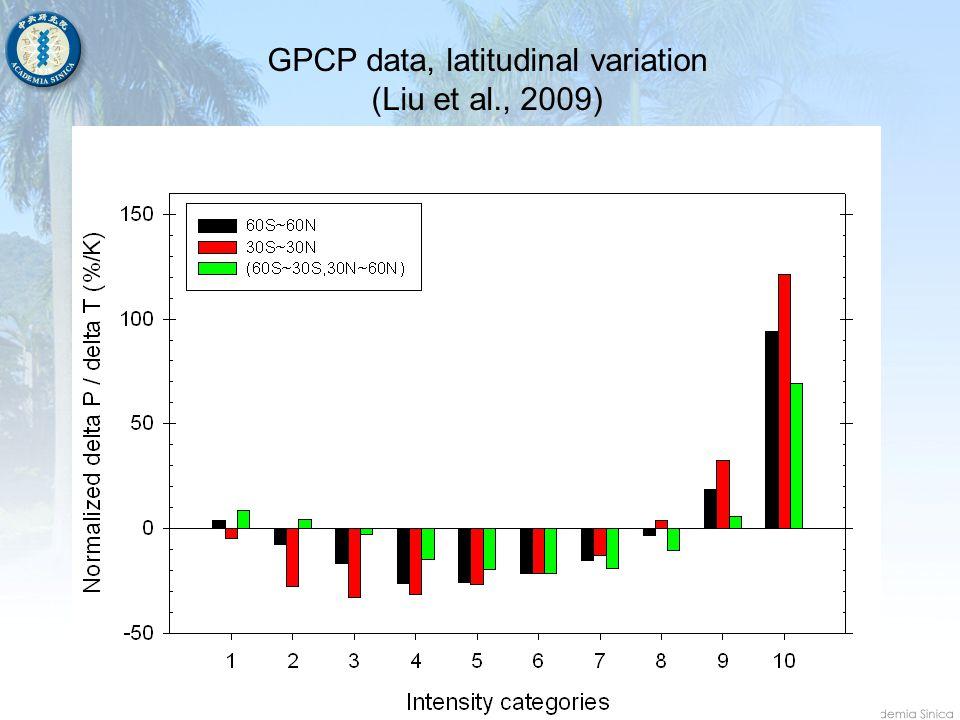 GPCP data, latitudinal variation (Liu et al., 2009)