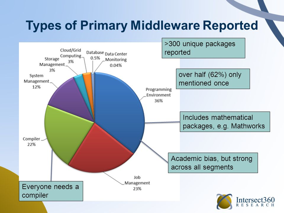 Types of Primary Middleware Reported N = 1,252 mentions >300 unique packages reported over half (62%) only mentioned once Includes mathematical packages, e.g.