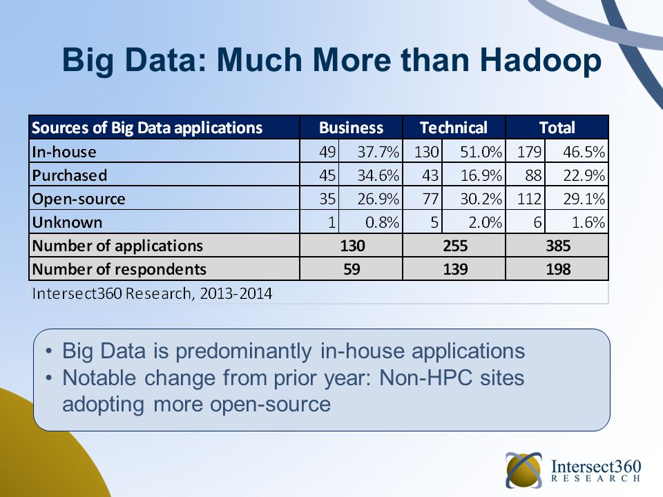Big Data: Much More than Hadoop Big Data is predominantly in-house applications Notable change from prior year: Non-HPC sites adopting more open-source