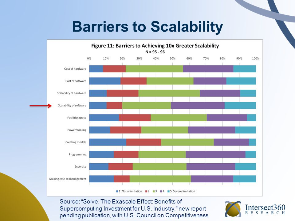 """Barriers to Scalability Source: """"Solve. The Exascale Effect: Benefits of Supercomputing Investment for U.S. Industry,"""" new report pending publication,"""