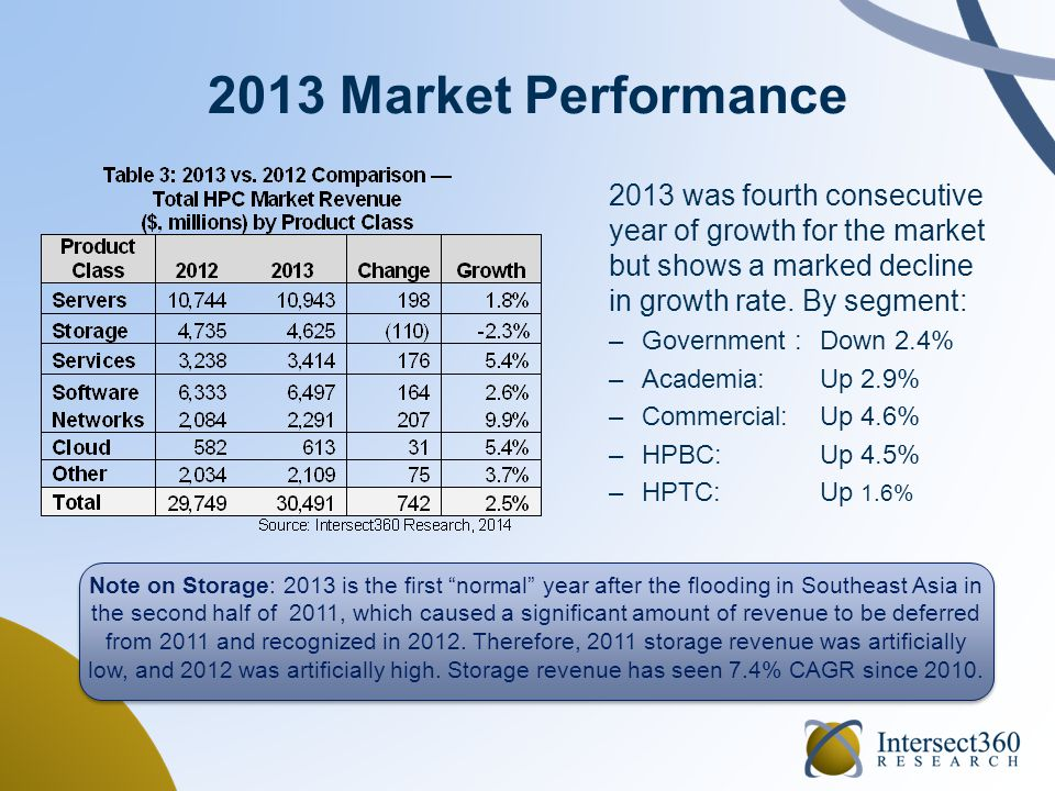 2013 Market Performance 2013 was fourth consecutive year of growth for the market but shows a marked decline in growth rate. By segment: –Government :