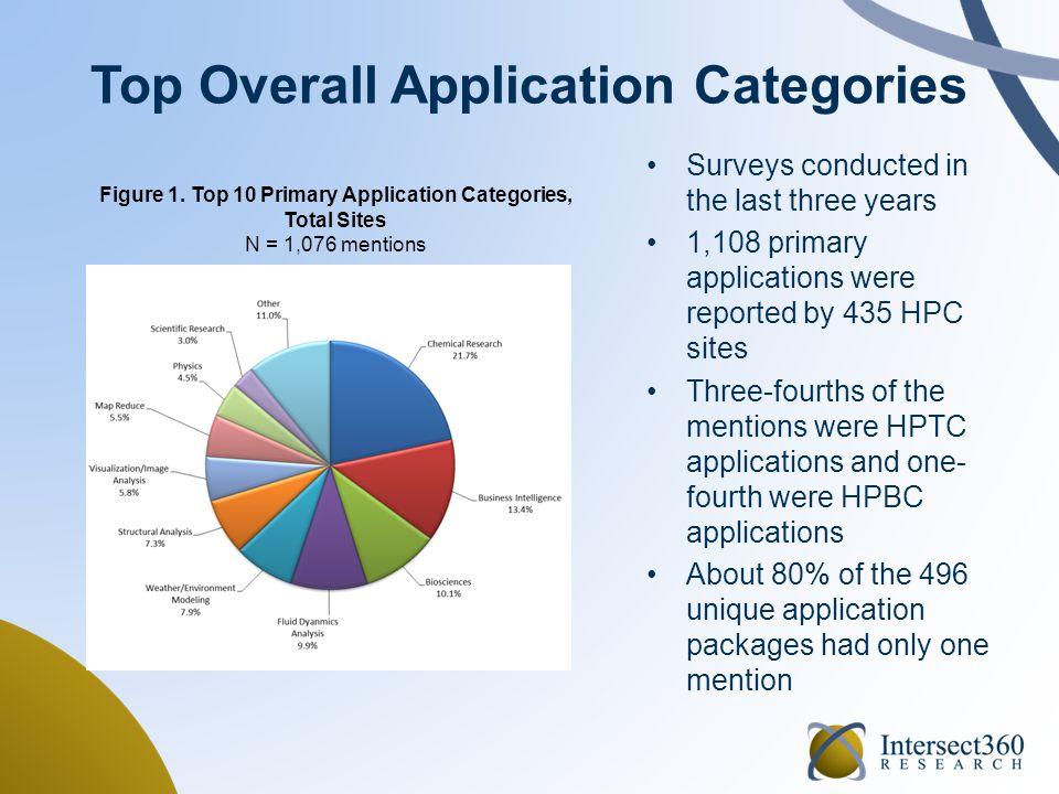 HPC Site Census: Applications