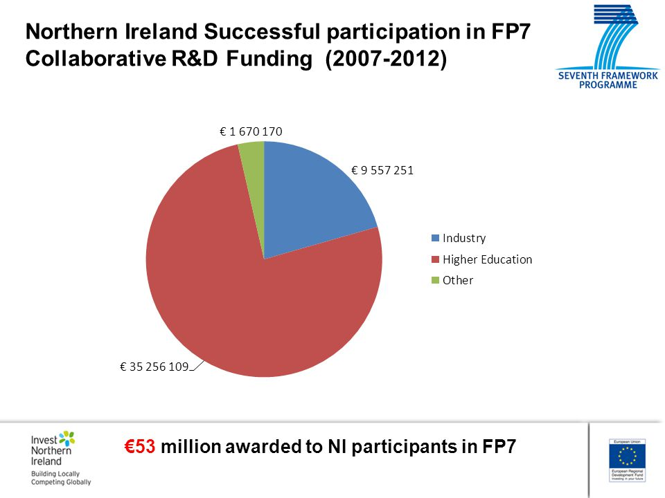 Invest NI = NICP for Industry/SMEs  EEN NI  ONIEB (Brussels)  UK NCPs  RoI NCPs  InterTradeIreland