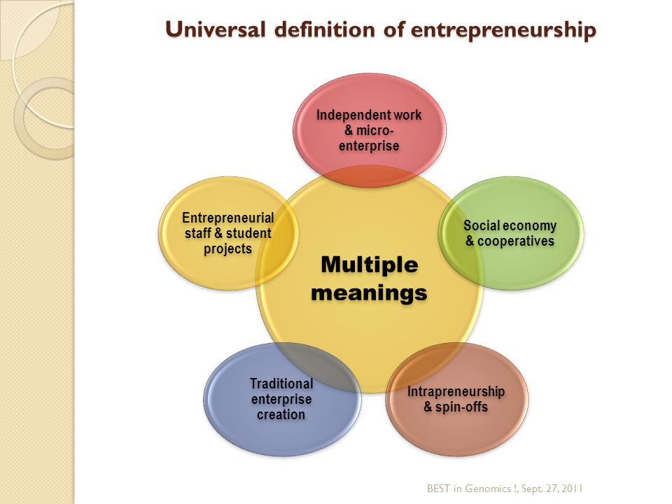 BEST in Genomics !, Sept. 27, 2011 Multiple meanings Independent work & micro- enterprise Social economy & cooperatives Intrapreneurship & spin-offs T