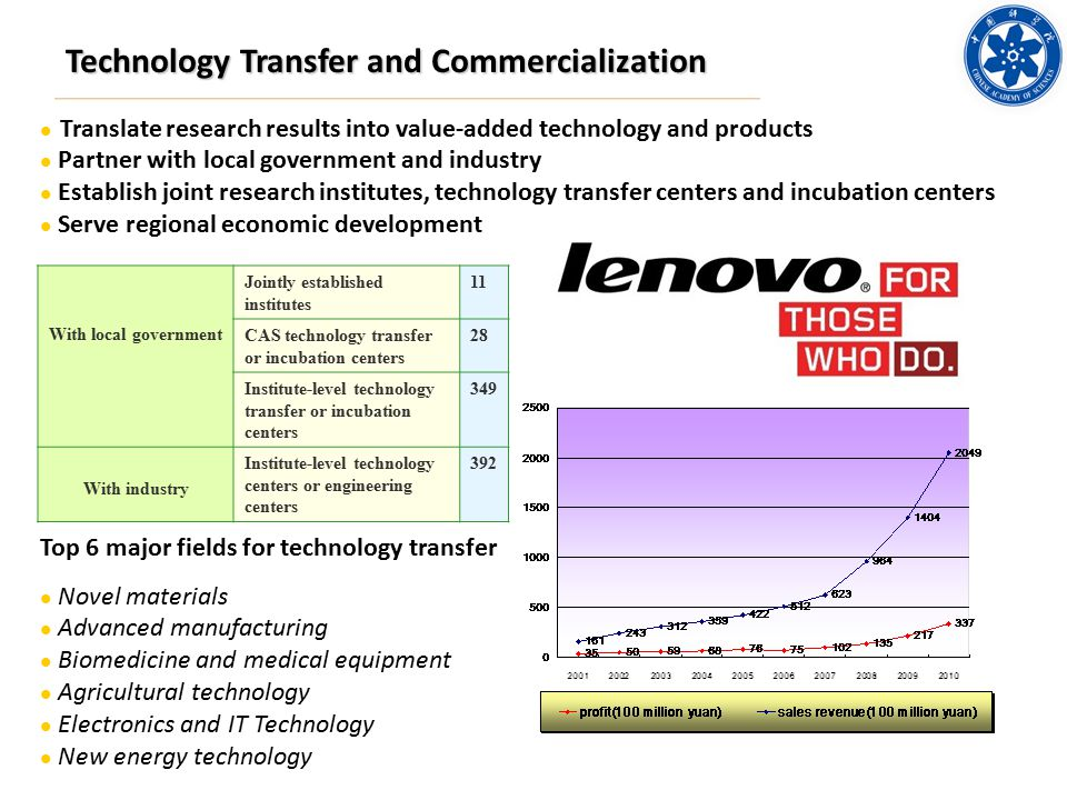 Technology Transfer and Commercialization Top 6 major fields for technology transfer Novel materials Advanced manufacturing Biomedicine and medical equipment Agricultural technology Electronics and IT Technology New energy technology Translate research results into value-added technology and products Partner with local government and industry Establish joint research institutes, technology transfer centers and incubation centers Serve regional economic development Sales revenue and profit as a result of CAS technology transfer CAS technology transfer With local government Jointly established institutes 11 CAS technology transfer or incubation centers 28 Institute-level technology transfer or incubation centers 349 With industry Institute-level technology centers or engineering centers 392