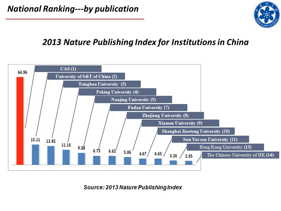 2013 Nature Publishing Index for Institutions in China CAS (1) University of S&T of China (2) Tsinghua University (3) Peking University (4) Nanjing University (5) Fudan University (7) Zhejiang University (8) Xiamen University (9) Shanghai Jiaotong University (10) Sun Yat-sen University (11) Hong Kong University (13) The Chinese University of HK (14) Source: 2013 Nature Publishing Index National Ranking---by publication