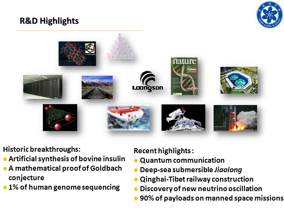 R&D Highlights Historic breakthroughs: Artificial synthesis of bovine insulin A mathematical proof of Goldbach conjecture 1% of human genome sequencing Recent highlights : Quantum communication Deep-sea submersible Jiaolong Qinghai-Tibet railway construction Discovery of new neutrino oscillation 90% of payloads on manned space missions