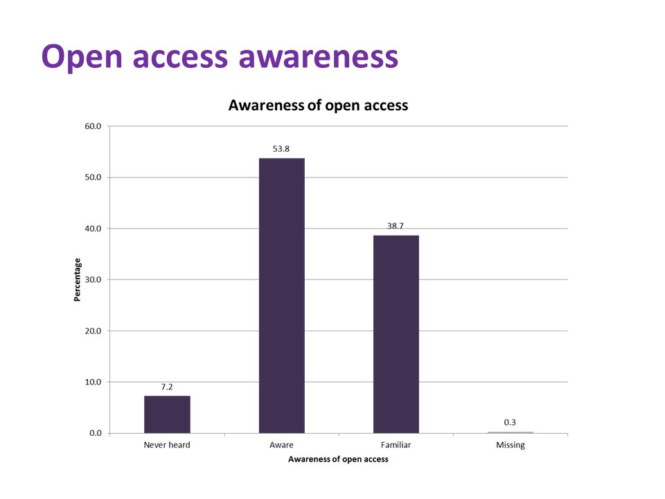 Open access awareness