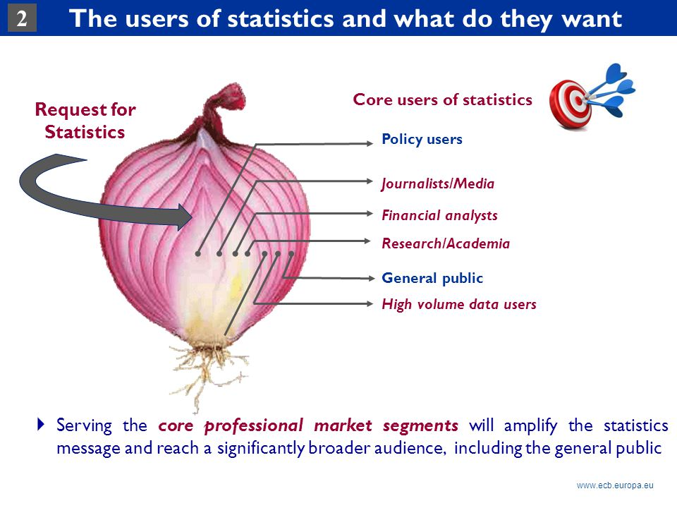 Rubric www.ecb.europa.eu Request for Statistics Core users of statistics Policy users Journalists/Media Financial analysts High volume data users General public Research/Academia  Serving the core professional market segments will amplify the statistics message and reach a significantly broader audience, including the general public The users of statistics and what do they want 2