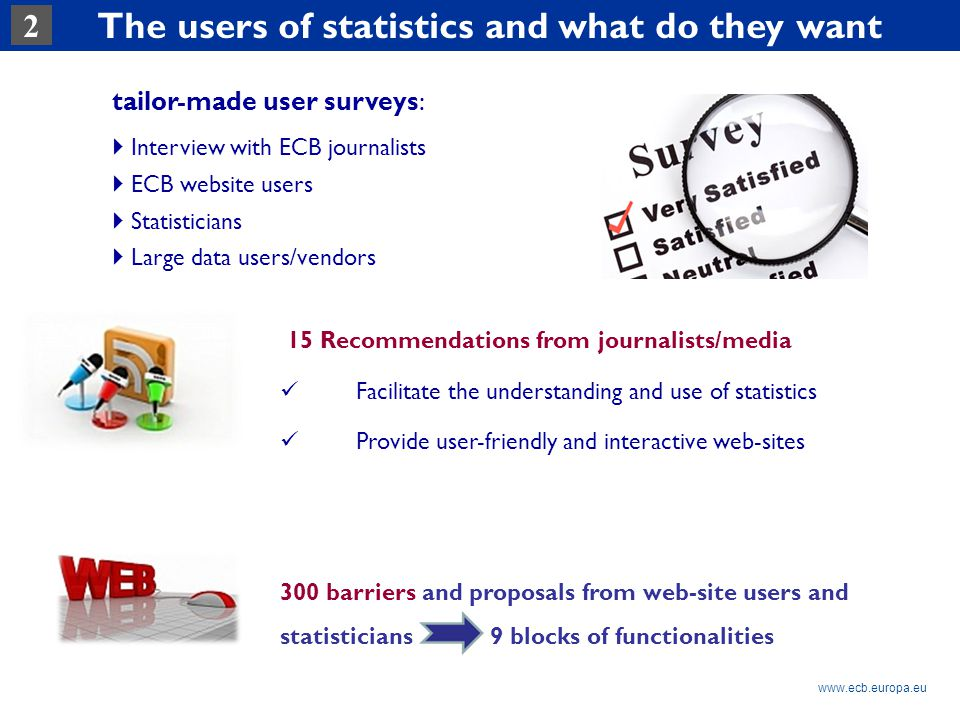 Rubric www.ecb.europa.eu The users of statistics and what do they want 2 tailor-made user surveys:  Interview with ECB journalists  ECB website users  Statisticians  Large data users/vendors 15 Recommendations from journalists/media Facilitate the understanding and use of statistics Provide user-friendly and interactive web-sites 300 barriers and proposals from web-site users and statisticians 9 blocks of functionalities
