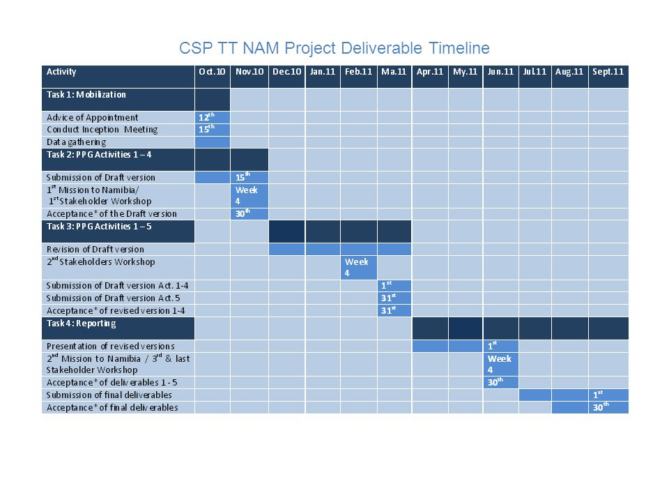CSP TT NAM PROJECT COMPONENTS, OUTPUTS & OUTCOMES Component 1: Establishment of CSP Technology partnerships CSP technology is still confined to a few players in the world in Germany, Israel, Italy, Spain, United States of America and other developed countries with active applied research.