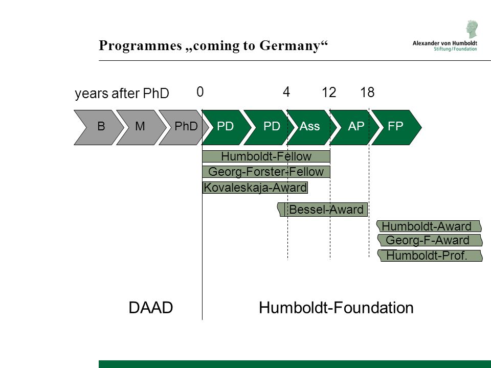 """12 Programmes """"coming to Germany"""" Humboldt-FoundationDAAD 04 Humboldt-Fellow Georg-Forster-Fellow Kovaleskaja-Award Bessel-Award Humboldt-Award Humbol"""