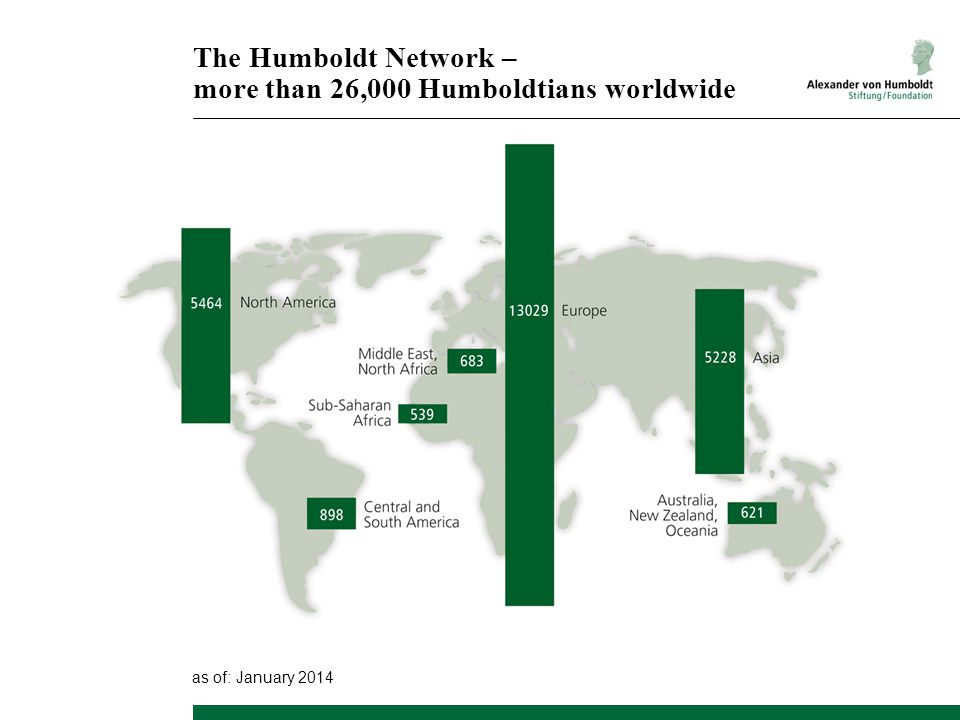 The Humboldt Network – more than 26,000 Humboldtians worldwide as of: January 2014
