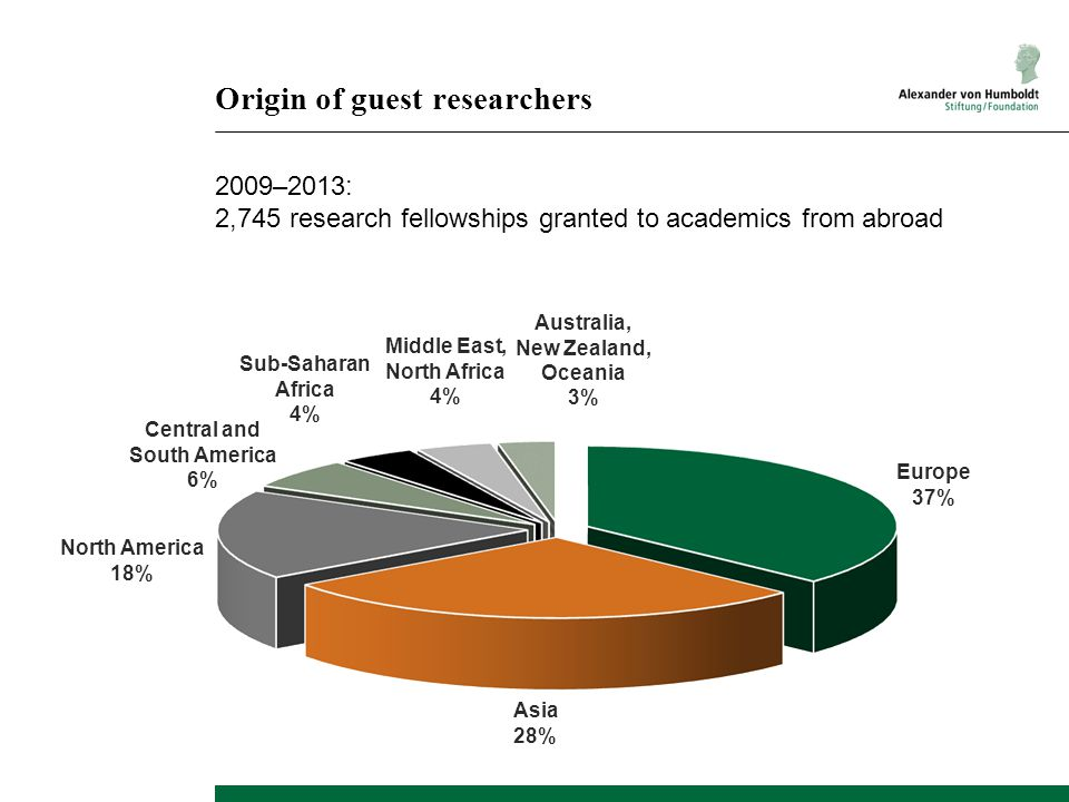 Origin of guest researchers 2009–2013: 2,745 research fellowships granted to academics from abroad Asia 28% North America 18% Middle East, North Afric
