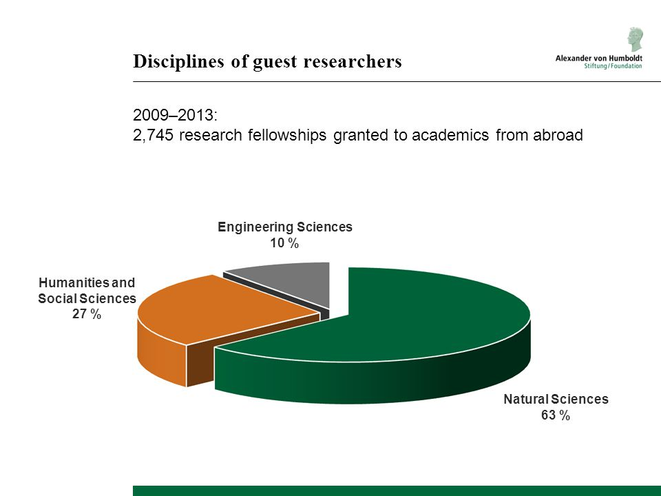 Disciplines of guest researchers Humanities and Social Sciences 27 % Engineering Sciences 10 % Natural Sciences 63 % 2009–2013: 2,745 research fellows